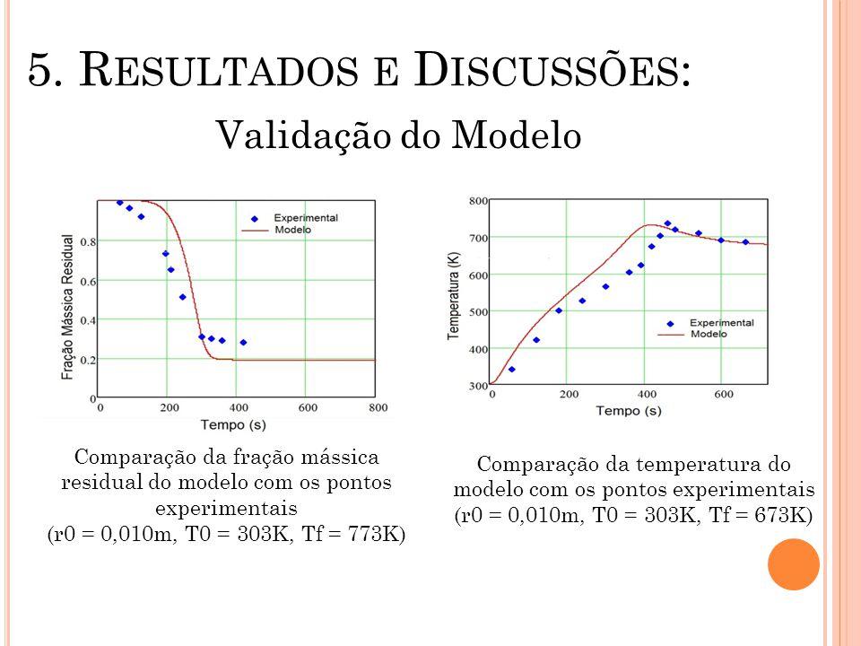 5. R ESULTADOS E D ISCUSSÕES : Validação do Modelo Comparação da fração mássica residual do modelo com os pontos experimentais (r0 = 0,010m, T0 = 303K