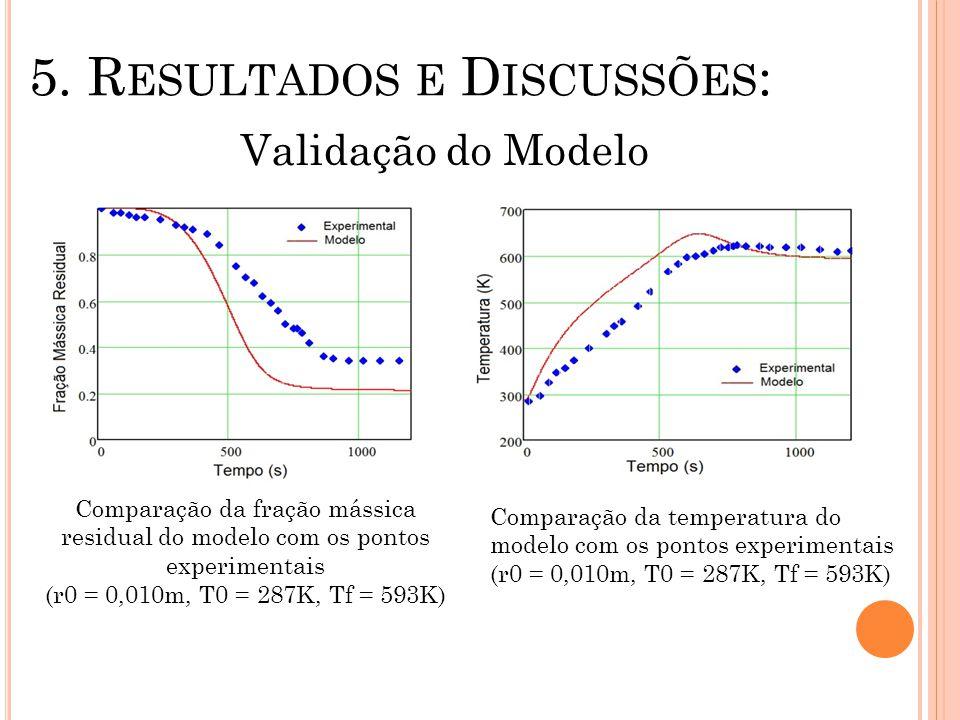 5. R ESULTADOS E D ISCUSSÕES : Validação do Modelo Comparação da fração mássica residual do modelo com os pontos experimentais (r0 = 0,010m, T0 = 287K