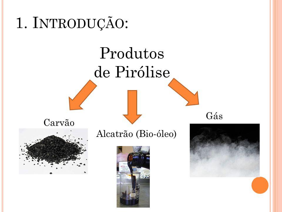 1. I NTRODUÇÃO : Produtos de Pirólise Carvão Alcatrão (Bio-óleo) Gás