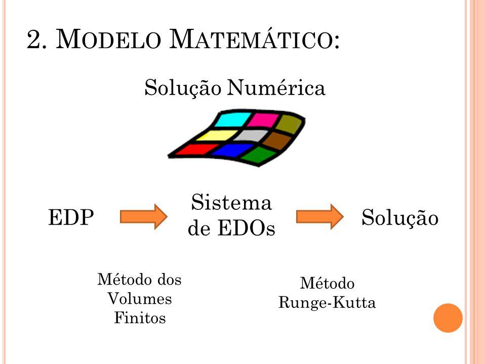 2. M ODELO M ATEMÁTICO : Solução Numérica EDP Sistema de EDOs Solução Método dos Volumes Finitos Método Runge-Kutta