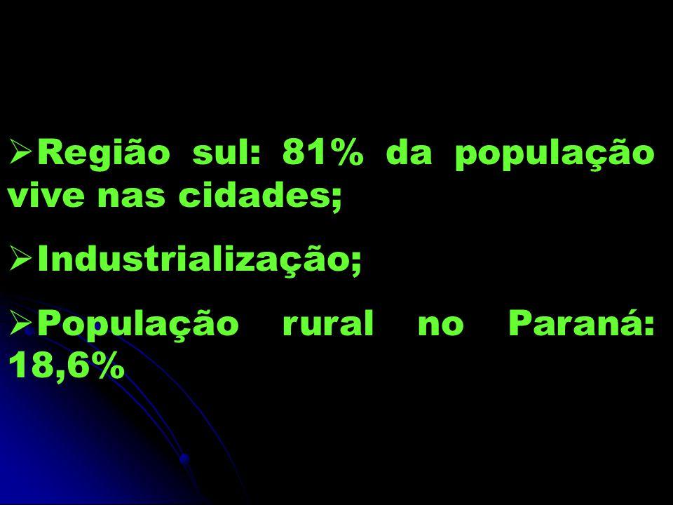 Região sul: 81% da população vive nas cidades; Industrialização; População rural no Paraná: 18,6%