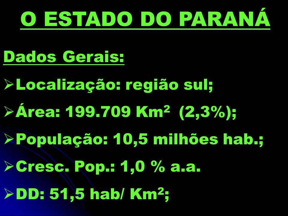Dados Gerais: Localização: região sul; Área: 199.709 Km 2 (2,3%); População: 10,5 milhões hab.; Cresc. Pop.: 1,0 % a.a. DD: 51,5 hab/ Km 2 ; O ESTADO