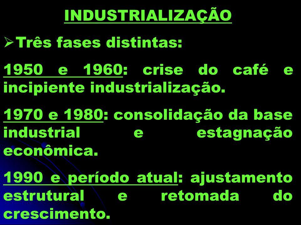 INDUSTRIALIZAÇÃO Três fases distintas: 1950 e 1960: crise do café e incipiente industrialização. 1970 e 1980: consolidação da base industrial e estagn