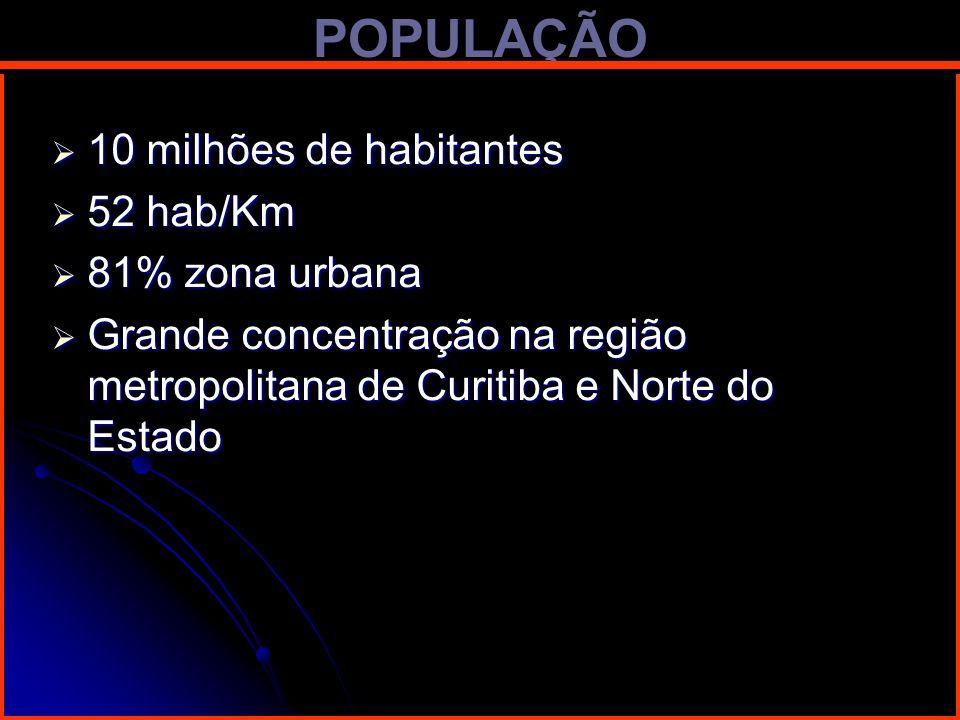 POPULAÇÃO 10 milhões de habitantes 10 milhões de habitantes 52 hab/Km 52 hab/Km 81% zona urbana 81% zona urbana Grande concentração na região metropol