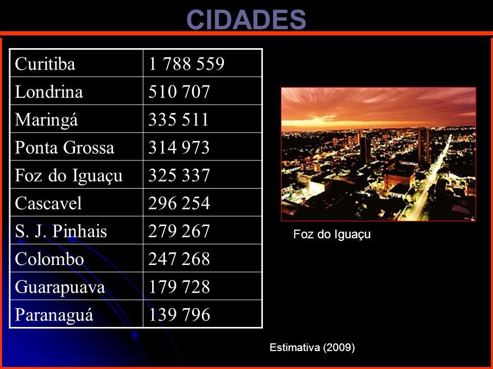 CIDADES Curitiba1 788 559 Londrina510 707 Maringá335 511 Ponta Grossa314 973 Foz do Iguaçu325 337 Cascavel296 254 S. J. Pinhais279 267 Colombo247 268