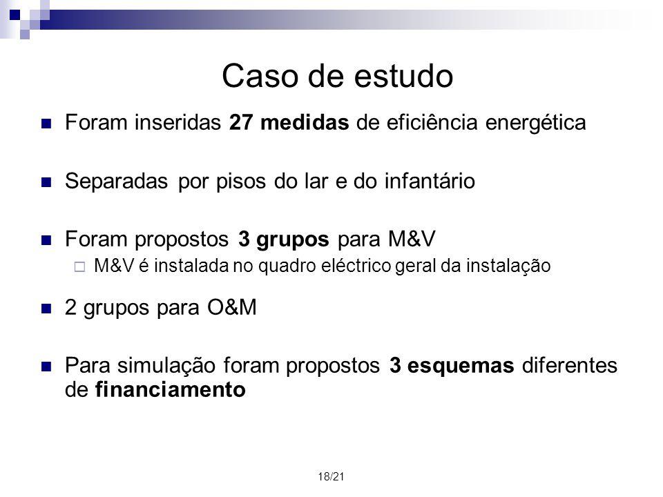 18/21 Foram inseridas 27 medidas de eficiência energética Separadas por pisos do lar e do infantário Foram propostos 3 grupos para M&V M&V é instalada