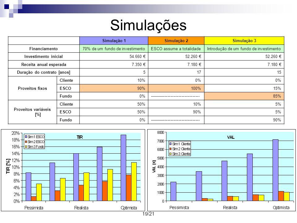 19/21 Simulações Simulação 1Simulação 2Simulação 3 Financiamento70% de um fundo de investimentoESCO assume a totalidadeIntrodução de um fundo de inves
