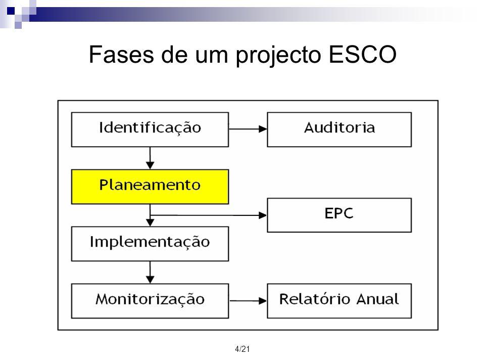 4/21 Fases de um projecto ESCO