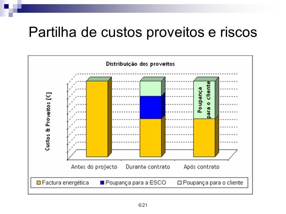 6/21 Partilha de custos proveitos e riscos