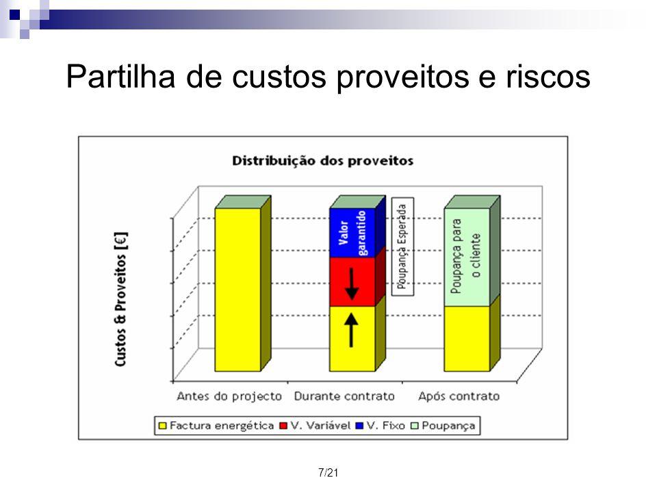 7/21 Partilha de custos proveitos e riscos