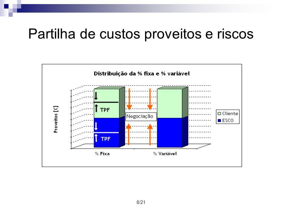 8/21 Partilha de custos proveitos e riscos
