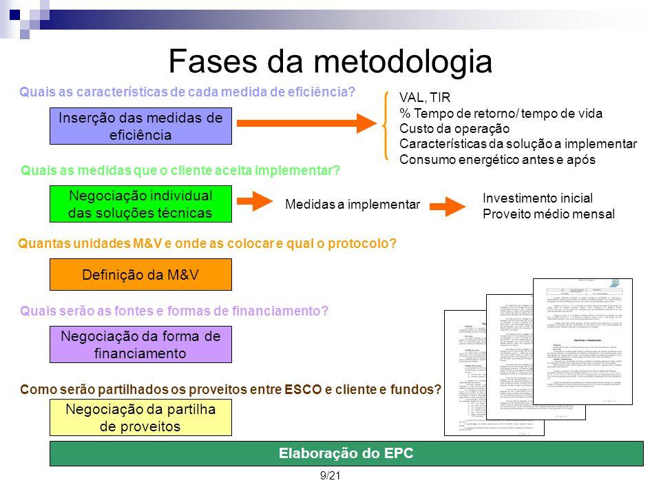 9/21 Fases da metodologia Inserção das medidas de eficiência VAL, TIR % Tempo de retorno/ tempo de vida Custo da operação Características da solução a