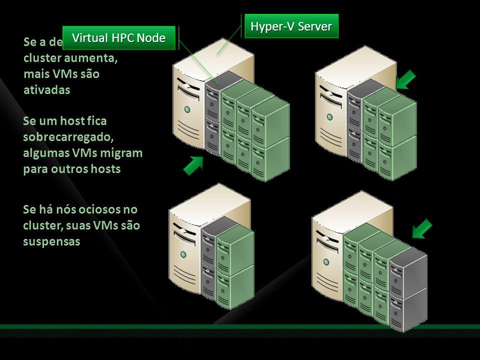 Se a demanda do cluster aumenta, mais VMs são ativadas Se um host fica sobrecarregado, algumas VMs migram para outros hosts Se há nós ociosos no clust