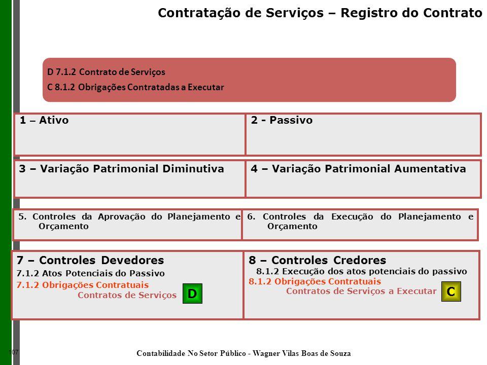 D 7.1.2 Contrato de Serviços C 8.1.2 Obrigações Contratadas a Executar 7 – Controles Devedores 7.1.2 Atos Potenciais do Passivo 7.1.2 Obrigações Contr
