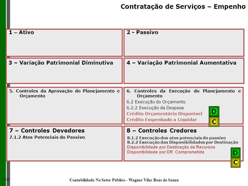 7 – Controles Devedores 7.1.2 Atos Potenciais do Passivo 8 – Controles Credores D C 6. Controles da Execução do Planejamento e Orçamento 6.2 Execução