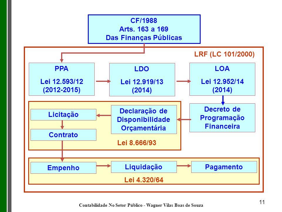 11 77 CF/1988 Arts. 163 a 169 Das Finanças Públicas PPA Lei 12.593/12 (2012-2015) LDO Lei 12.919/13 (2014) LOA Lei 12.952/14 (2014) Decreto de Program