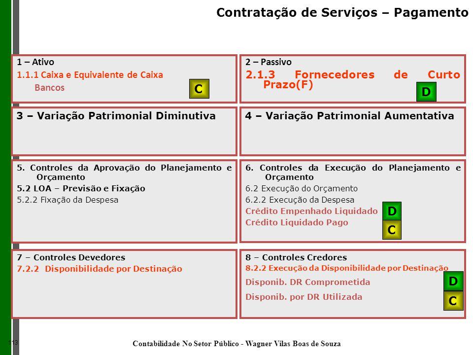 1 – Ativo 1.1.1 Caixa e Equivalente de Caixa Bancos 2 – Passivo 2.1.3 Fornecedores de Curto Prazo(F) C D 7 – Controles Devedores 7.2.2 Disponibilidade