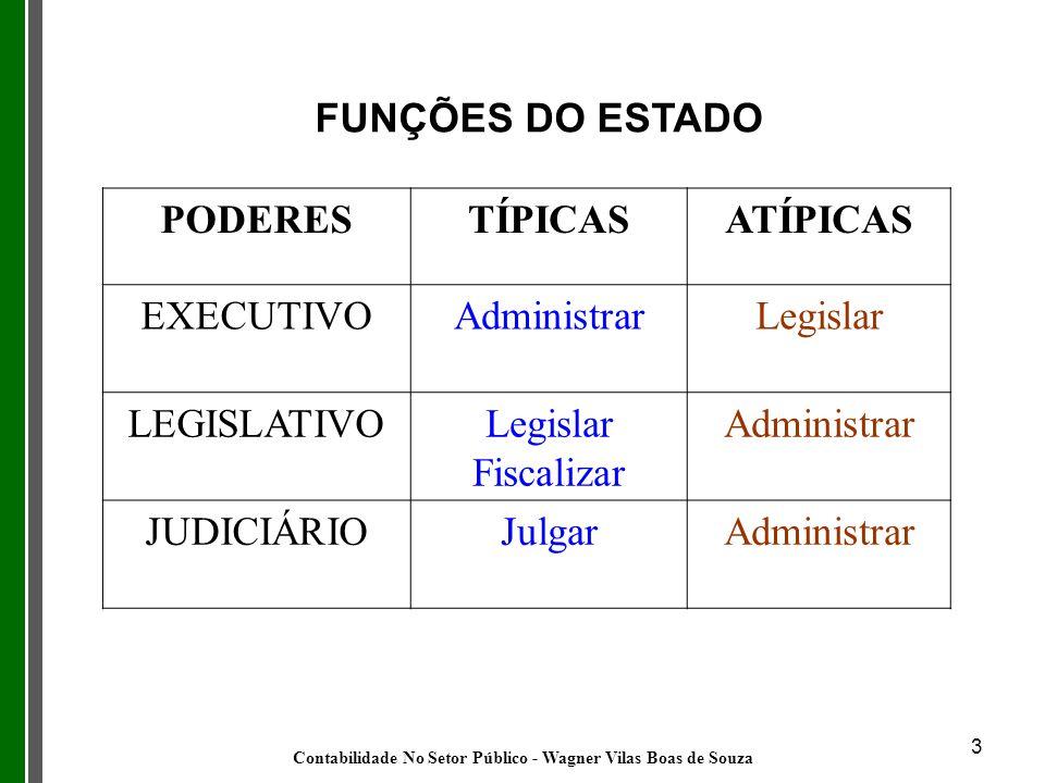 3 FUNÇÕES DO ESTADO PODERESTÍPICASATÍPICAS EXECUTIVOAdministrarLegislar LEGISLATIVOLegislar Fiscalizar Administrar JUDICIÁRIOJulgarAdministrar Contabi