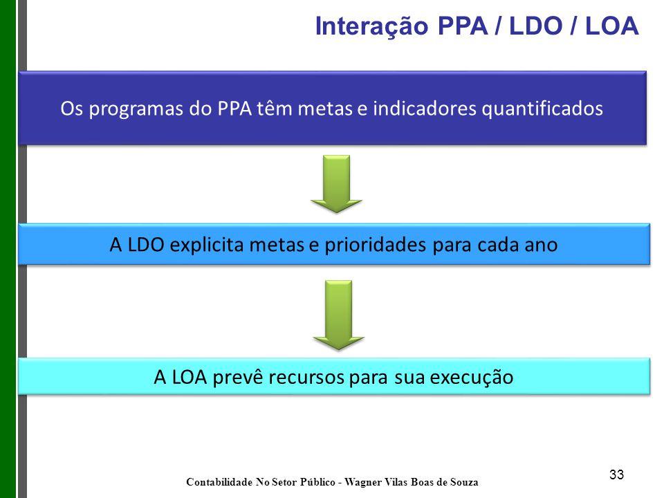 33 Os programas do PPA têm metas e indicadores quantificados A LDO explicita metas e prioridades para cada ano A LOA prevê recursos para sua execução