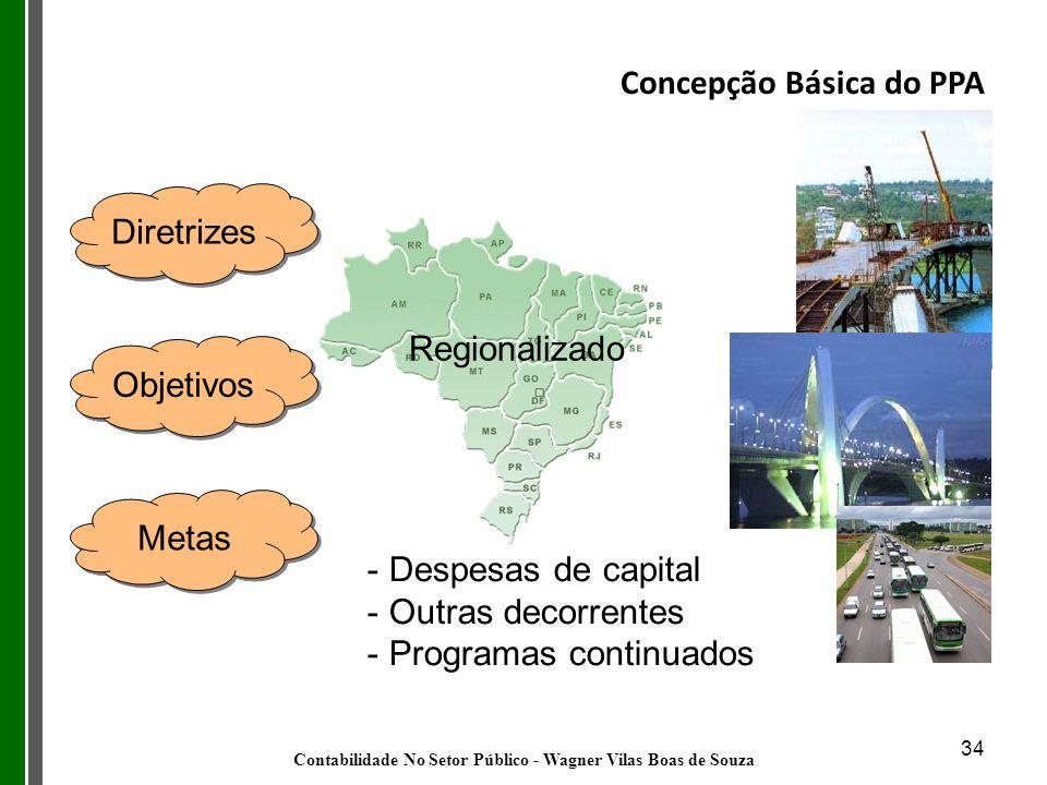 34 Concepção Básica do PPA Diretrizes Objetivos Metas Regionalizado - Despesas de capital - Outras decorrentes - Programas continuados Contabilidade N
