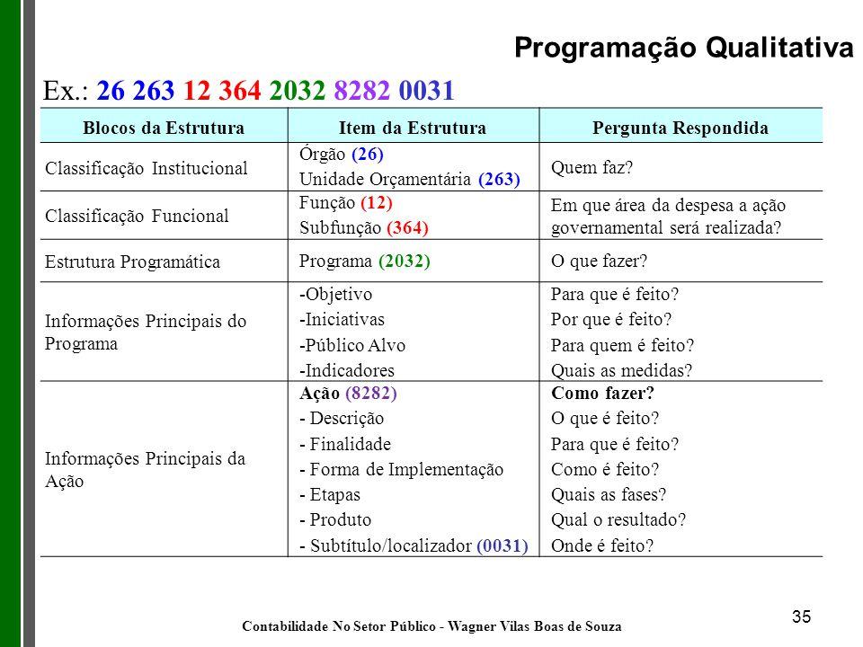 35 Programação Qualitativa Blocos da EstruturaItem da EstruturaPergunta Respondida Classificação Institucional Órgão (26) Unidade Orçamentária (263) Q