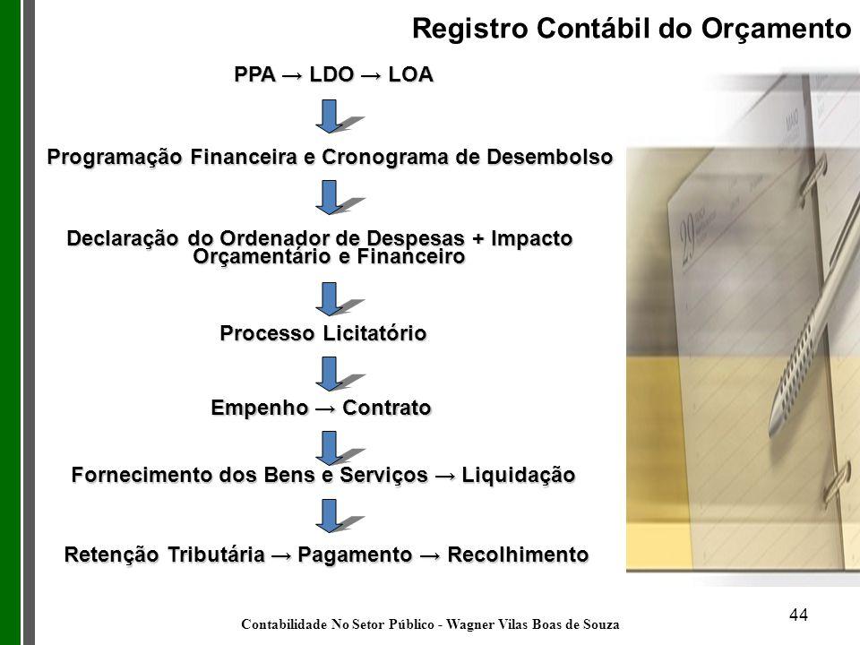 44 PPA LDO LOA Registro Contábil do Orçamento Programação Financeira e Cronograma de Desembolso Declaração do Ordenador de Despesas + Impacto Orçament