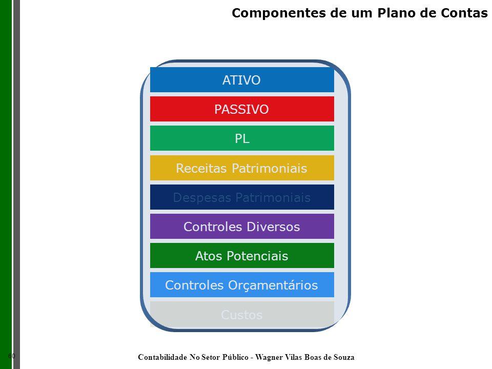 ATIVO PASSIVO PL Receitas Patrimoniais Despesas Patrimoniais Controles Diversos Atos Potenciais Controles Orçamentários Custos 60 Componentes de um Pl