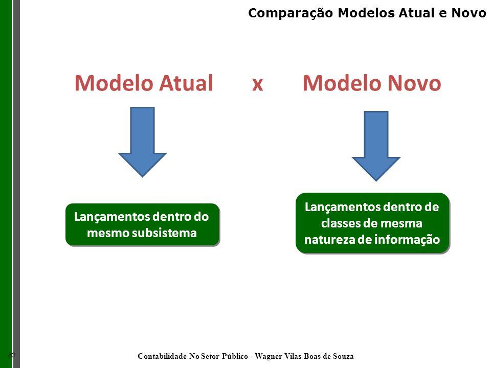 Modelo Atual x Modelo Novo Lançamentos dentro do mesmo subsistema Lançamentos dentro de classes de mesma natureza de informação 63 Comparação Modelos