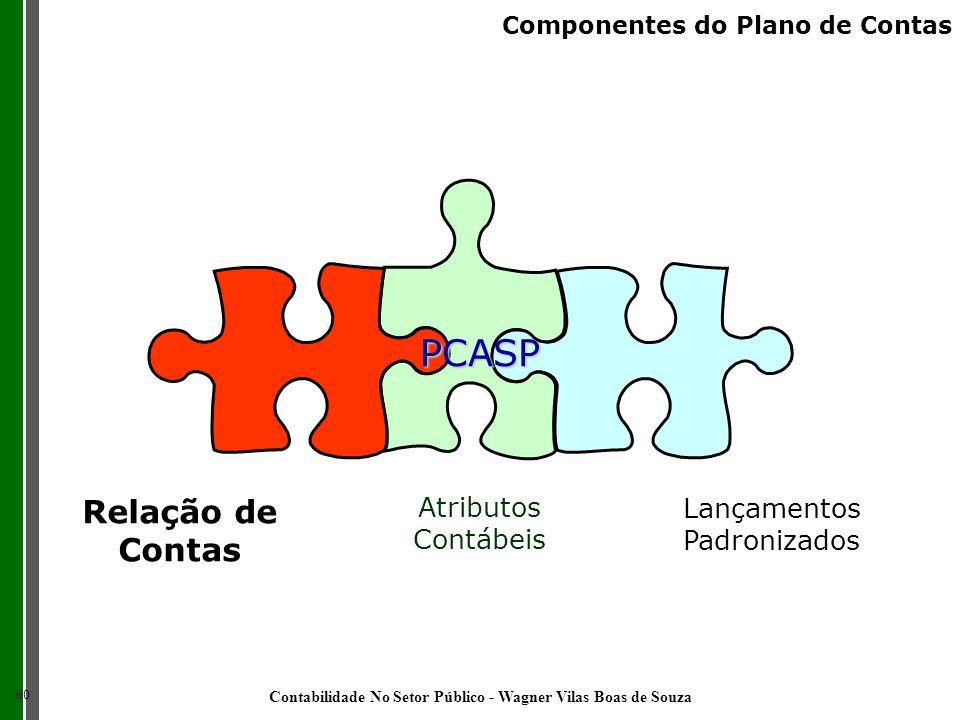 Relação de Contas Atributos Contábeis Lançamentos Padronizados PCASP 80 Componentes do Plano de Contas Contabilidade No Setor Público - Wagner Vilas B