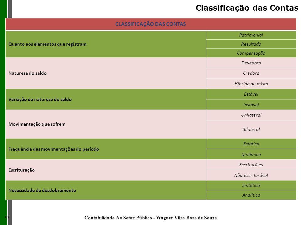 CLASSIFICAÇÃO DAS CONTAS Quanto aos elementos que registram Patrimonial Resultado Compensação Natureza do saldo Devedora Credora Híbrida ou mista Vari