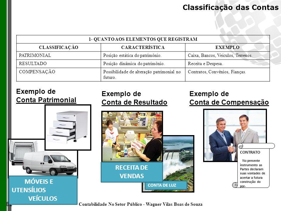 1- QUANTO AOS ELEMENTOS QUE REGISTRAM CLASSIFICAÇÃOCARACTERÍSTICAEXEMPLO PATRIMONIALPosição estática do patrimônio.Caixa, Bancos, Veículos, Terrenos.