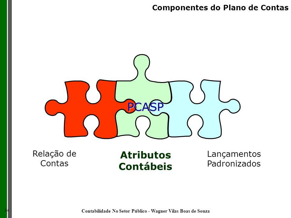 Relação de Contas Atributos Contábeis Lançamentos Padronizados PCASP 94 Componentes do Plano de Contas Contabilidade No Setor Público - Wagner Vilas B