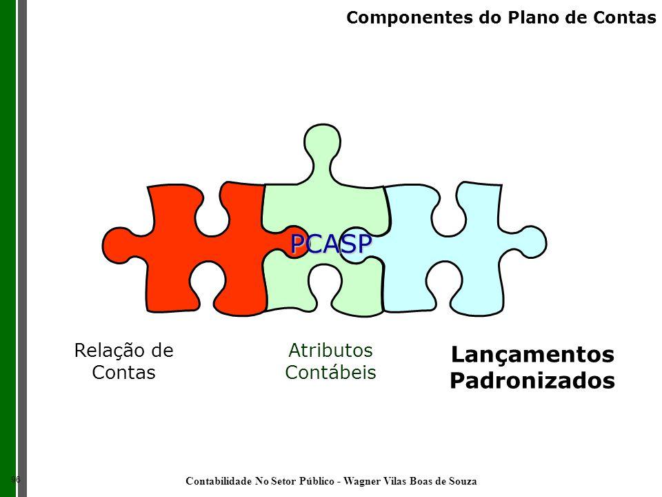 Relação de Contas Atributos Contábeis Lançamentos Padronizados PCASP 96 Componentes do Plano de Contas Contabilidade No Setor Público - Wagner Vilas B