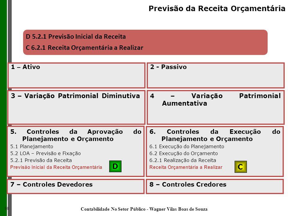 D 5.2.1 Previsão Inicial da Receita C 6.2.1 Receita Orçamentária a Realizar 5. Controles da Aprovação do Planejamento e Orçamento 5.1 Planejamento 5.2