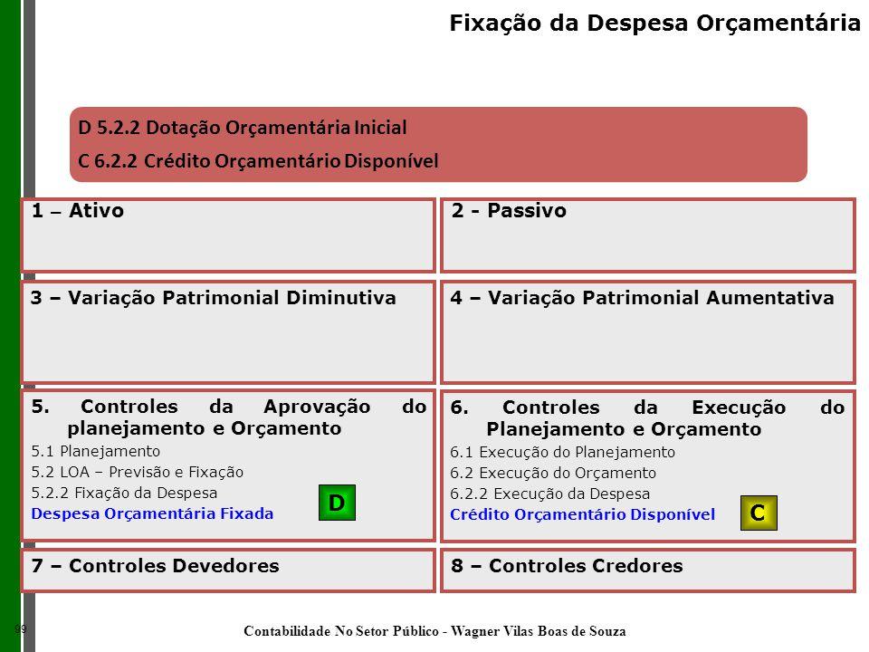 D 5.2.2 Dotação Orçamentária Inicial C 6.2.2 Crédito Orçamentário Disponível 5. Controles da Aprovação do planejamento e Orçamento 5.1 Planejamento 5.