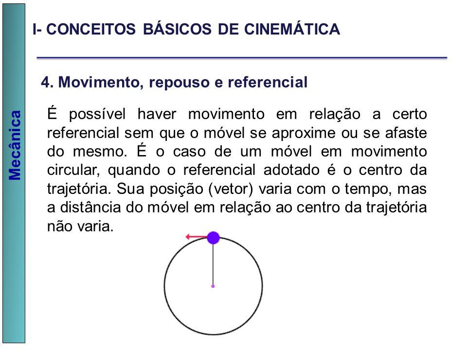 Mecânica I- CONCEITOS BÁSICOS DE CINEMÁTICA 4. Movimento, repouso e referencial É possível haver movimento em relação a certo referencial sem que o mó