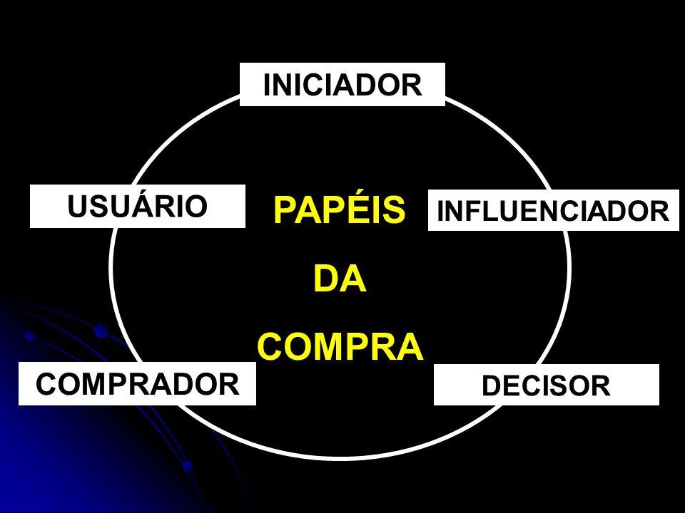 USUÁRIO COMPRADOR DECISOR INFLUENCIADOR INICIADOR PAPÉIS DA COMPRA