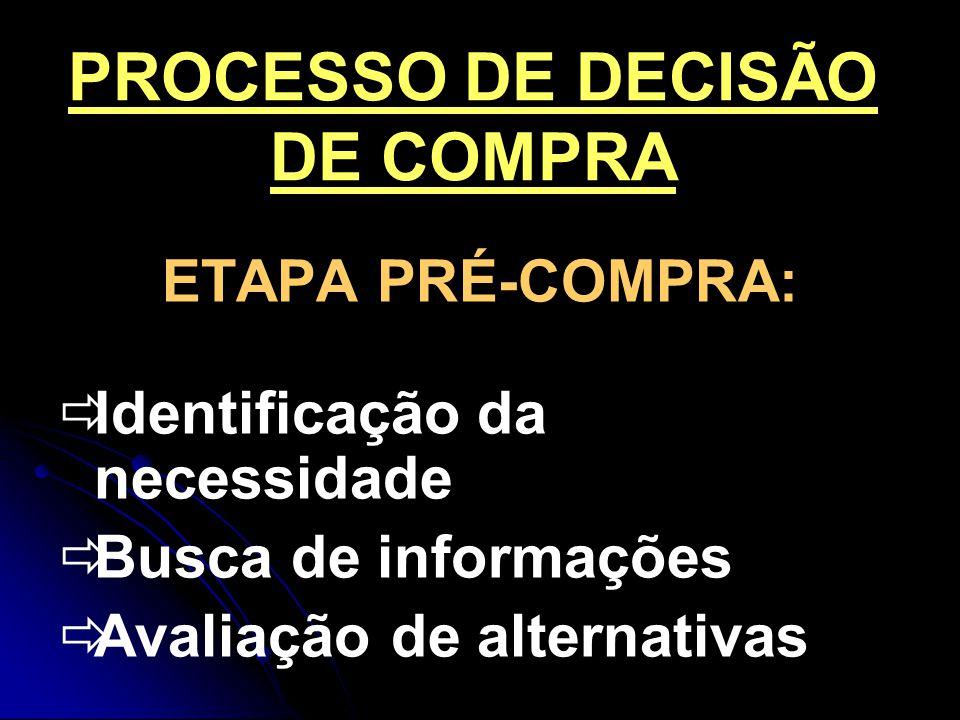 PROCESSO DE DECISÃO DE COMPRA ETAPA PRÉ-COMPRA: Identificação da necessidade Busca de informações Avaliação de alternativas