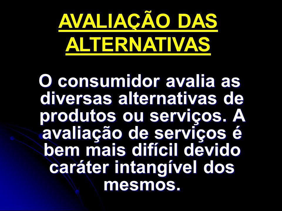 O consumidor avalia as diversas alternativas de produtos ou serviços.