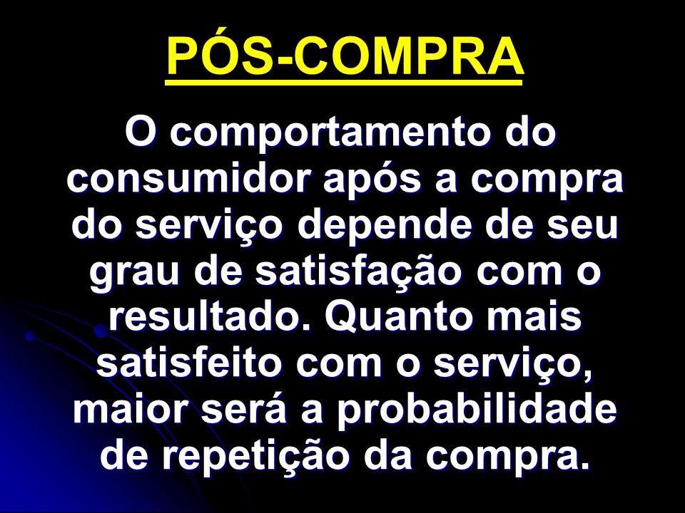 O comportamento do consumidor após a compra do serviço depende de seu grau de satisfação com o resultado.