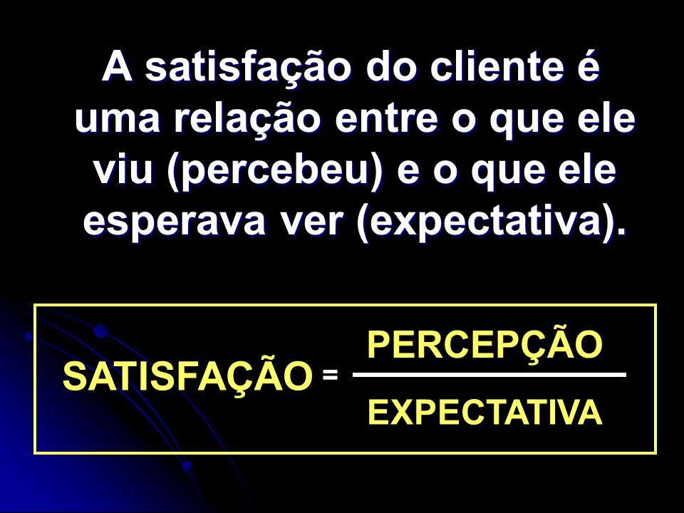 A satisfação do cliente é uma relação entre o que ele viu (percebeu) e o que ele esperava ver (expectativa).