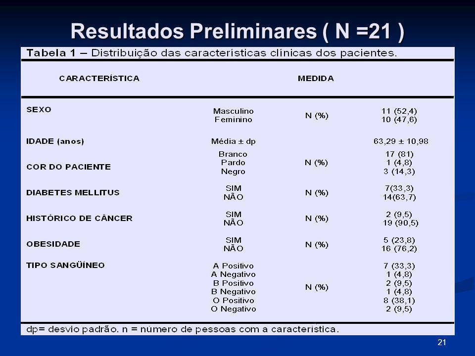 21 Resultados Preliminares ( N =21 )