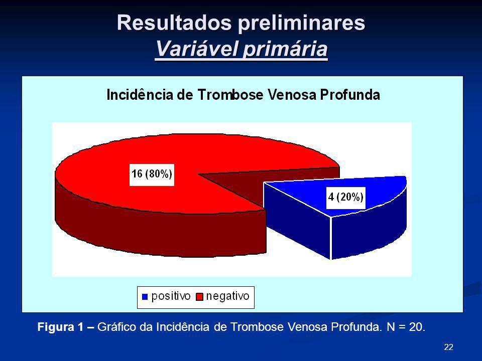 22 Resultados preliminares Variável primária Figura 1 – Gráfico da Incidência de Trombose Venosa Profunda.