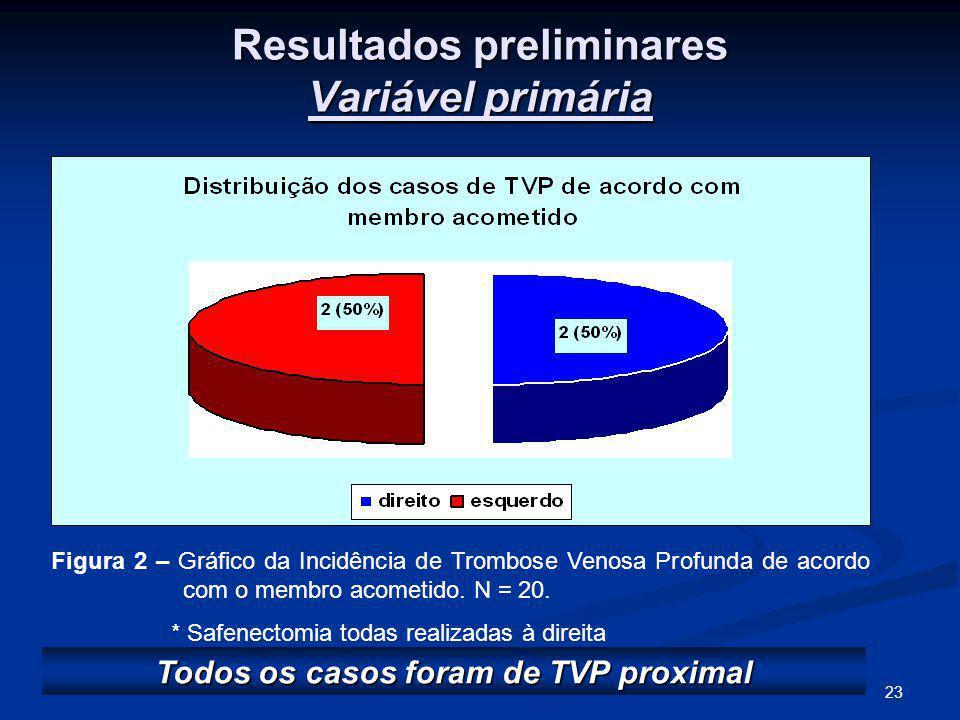 23 Resultados preliminares Variável primária Todos os casos foram de TVP proximal Figura 2 – Gráfico da Incidência de Trombose Venosa Profunda de acordo com o membro acometido.