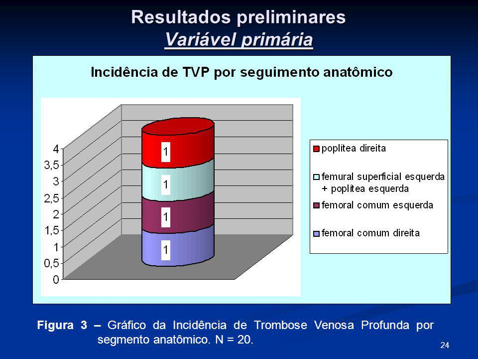 24 Resultados preliminares Variável primária Figura 3 – Gráfico da Incidência de Trombose Venosa Profunda por segmento anatômico.