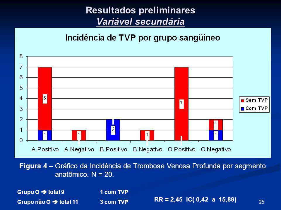 25 Resultados preliminares Variável secundária Grupo O total 91 com TVP Grupo não O total 113 com TVP RR = 2,45 IC( 0,42 a 15,89) Figura 4 – Gráfico da Incidência de Trombose Venosa Profunda por segmento anatômico.