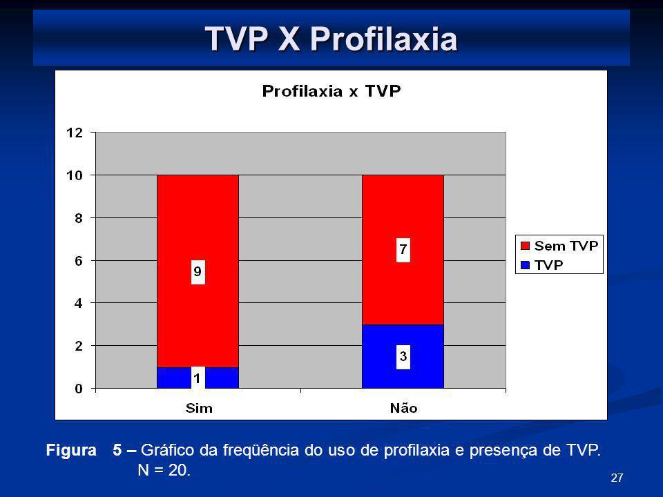 27 TVP X Profilaxia Figura 5 – Gráfico da freqüência do uso de profilaxia e presença de TVP.