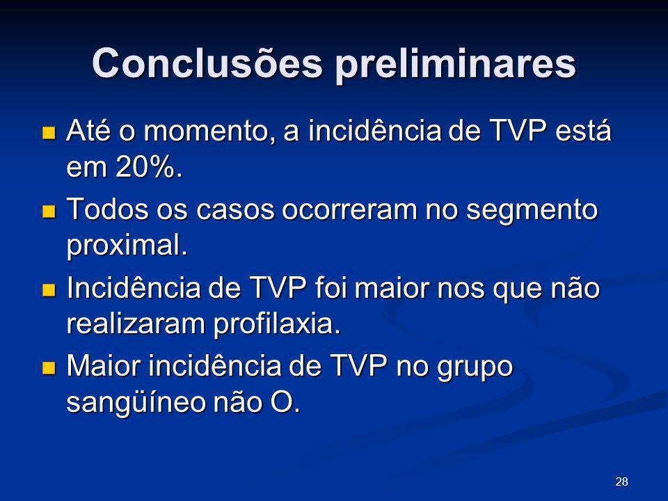 28 Conclusões preliminares Até o momento, a incidência de TVP está em 20%.