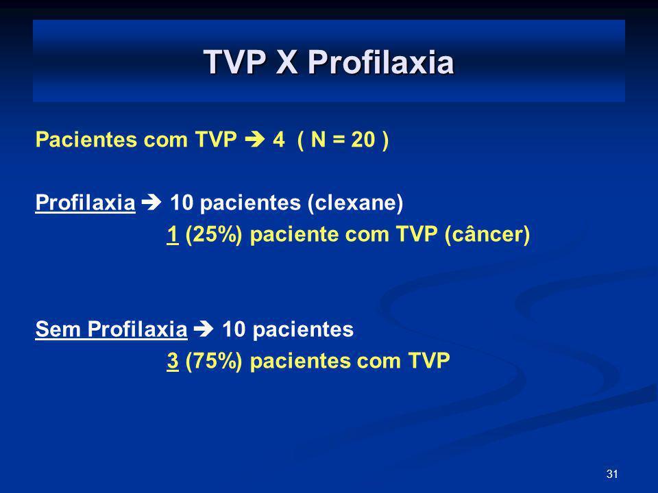 31 TVP X Profilaxia Pacientes com TVP 4 ( N = 20 ) Profilaxia 10 pacientes (clexane) 1 (25%) paciente com TVP (câncer) Sem Profilaxia 10 pacientes 3 (75%) pacientes com TVP
