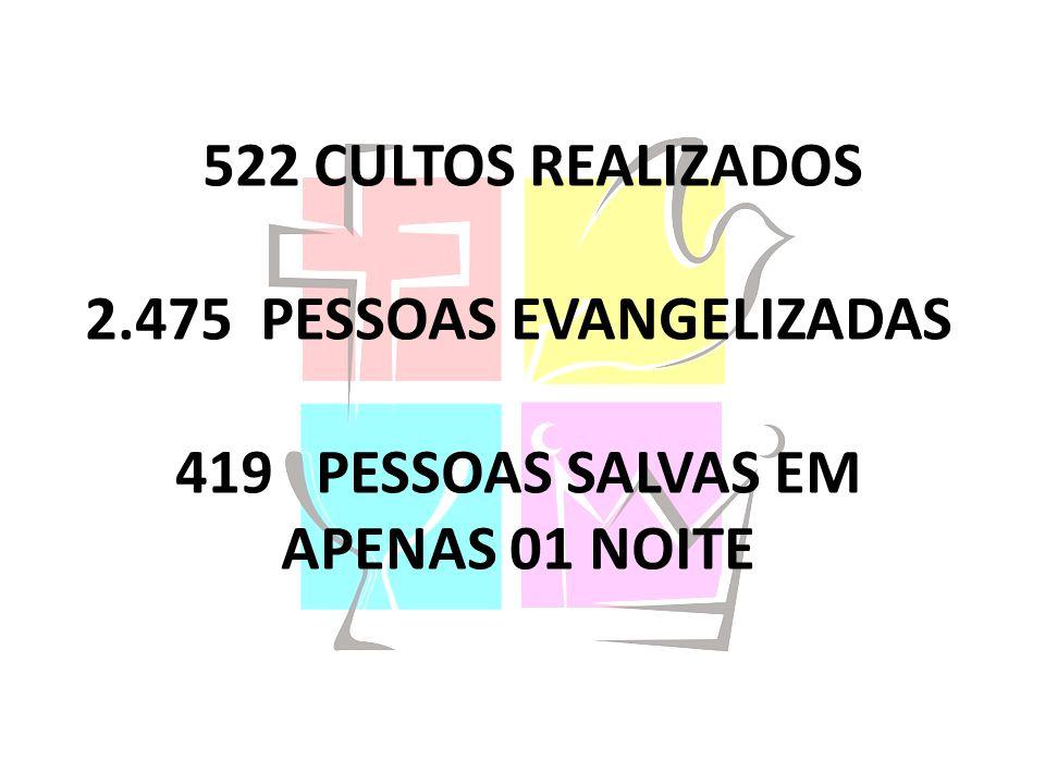 522 CULTOS REALIZADOS 2.475 PESSOAS EVANGELIZADAS 419 PESSOAS SALVAS EM APENAS 01 NOITE